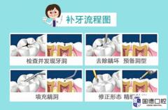东莞东坑补牙:龋坏和磕损的牙齿